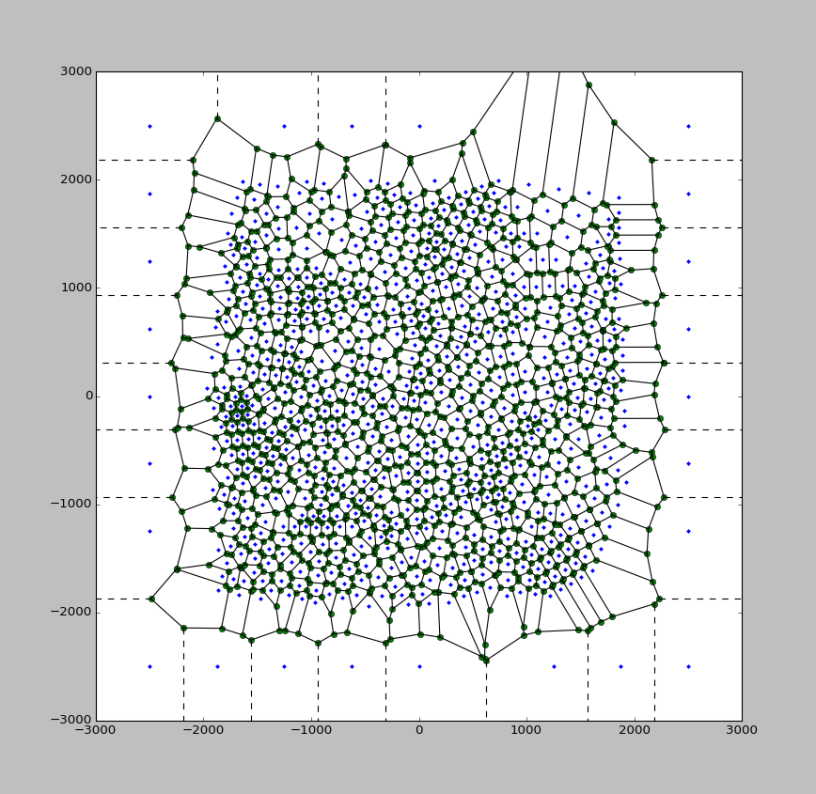 An unstructured-grid finite difference groundwater flow model in